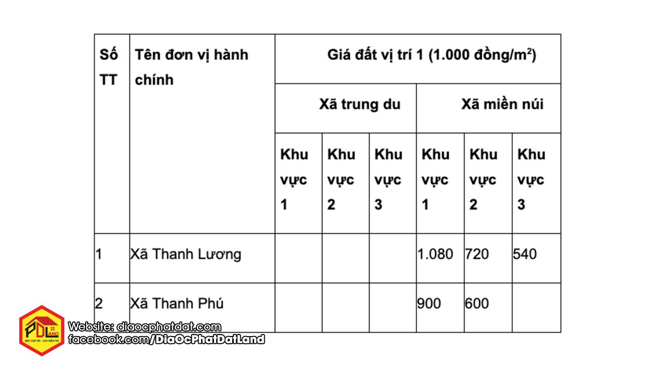 giá đất Thị xã Bình Long